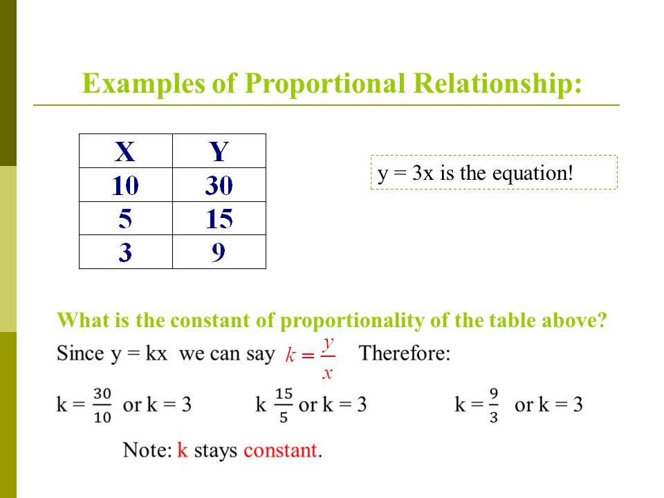 Proportional Relationships Ppt Download