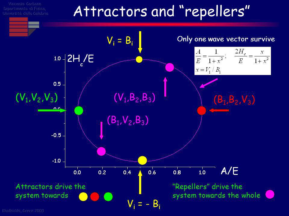 Attractors and repellers