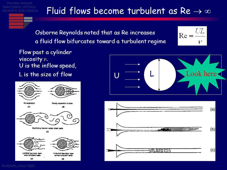 Fluid flows become turbulent as Re  
