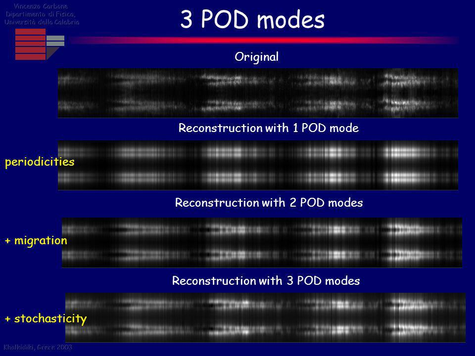 3 POD modes Original Reconstruction with 1 POD mode periodicities