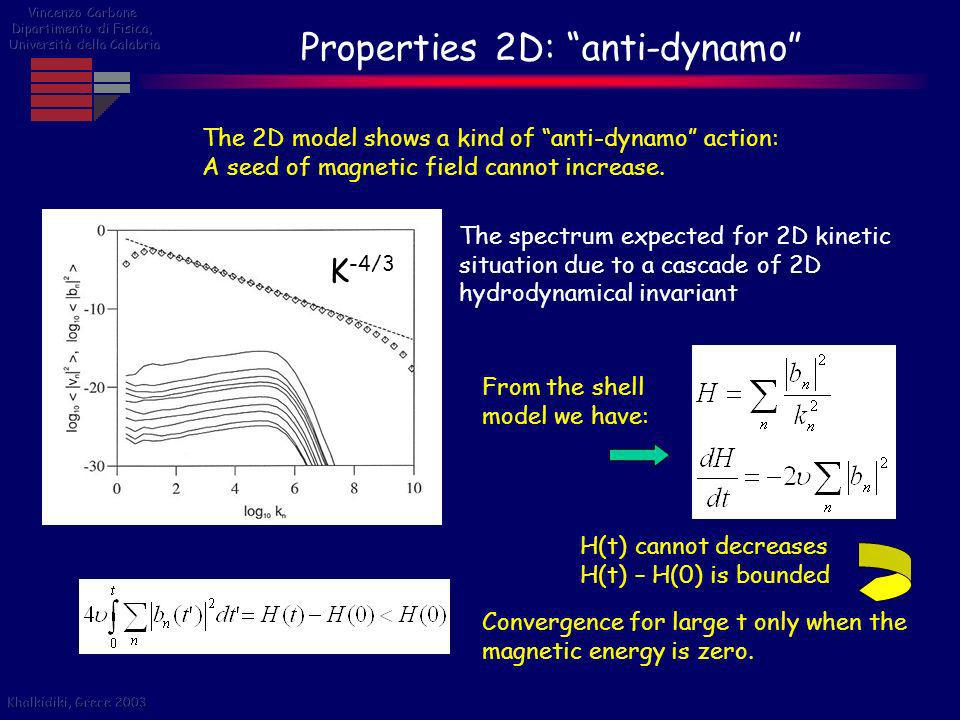 Properties 2D: anti-dynamo