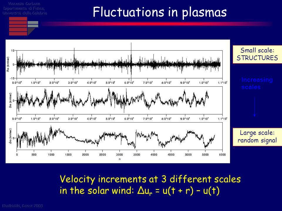 Fluctuations in plasmas