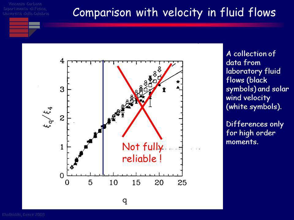 Comparison with velocity in fluid flows
