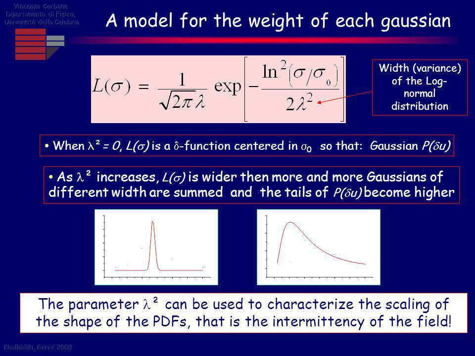 A model for the weight of each gaussian