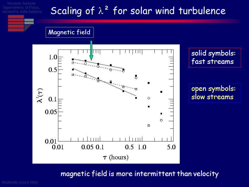 Scaling of ² for solar wind turbulence
