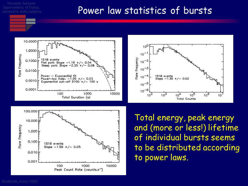 Power law statistics of bursts