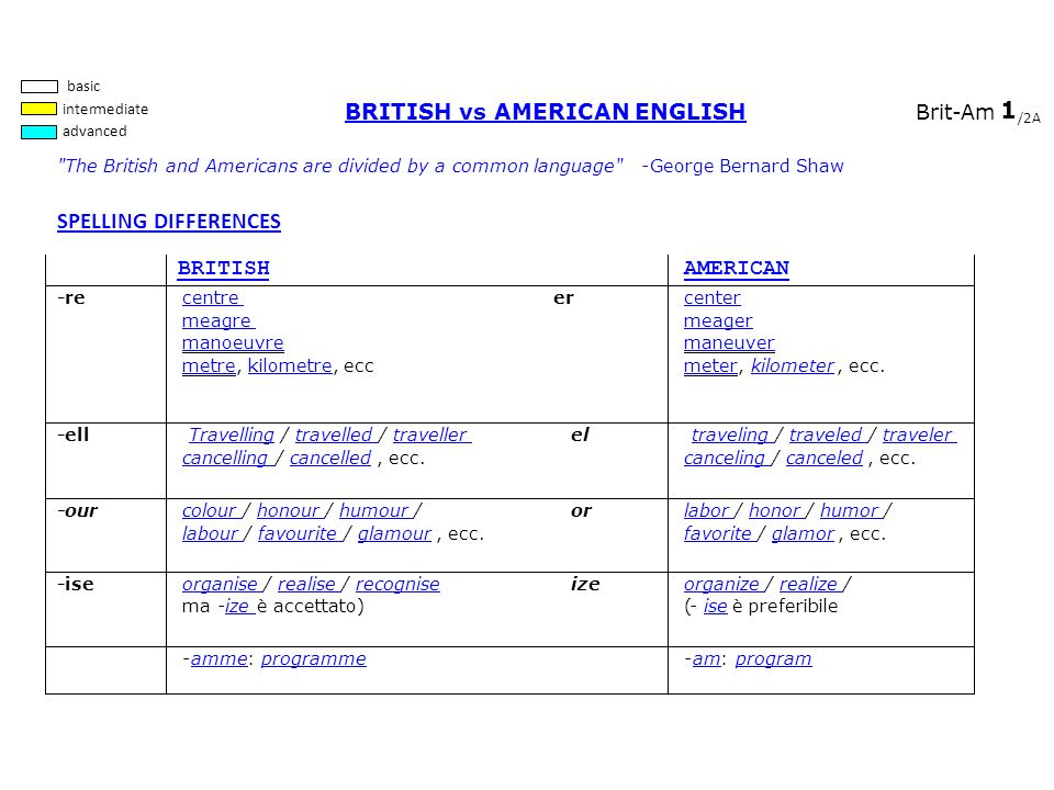 1 SPELLING DIFFERENCES BRITISH vs AMERICAN ENGLISH BRITISH AMERICAN