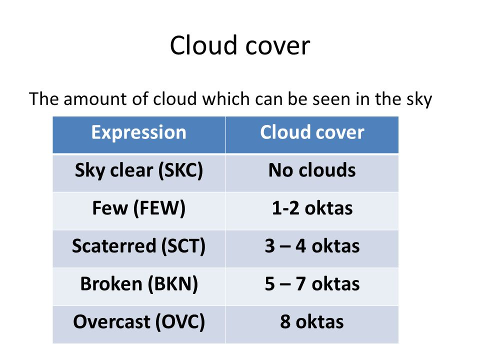 Weather And Meteorology Ppt Download
