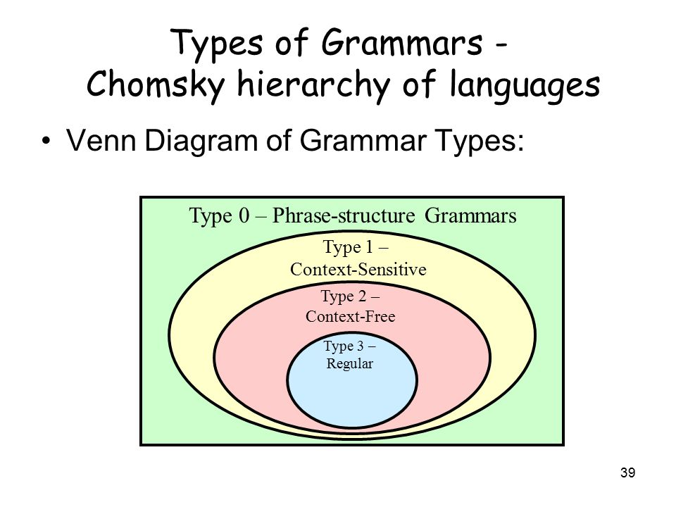 Formal languages and grammars ppt video online download types of grammars chomsky hierarchy of languages ccuart Image collections