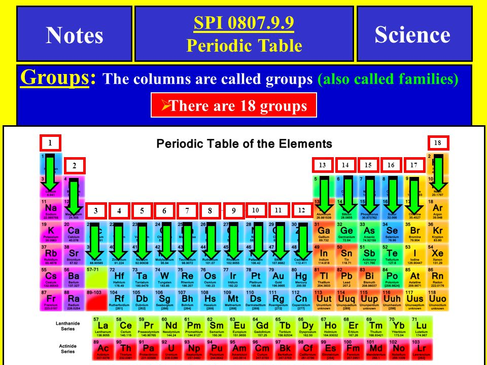 Notes science spi periodic table tennessee spi objective ppt download 6 spi periodic table notes urtaz Image collections