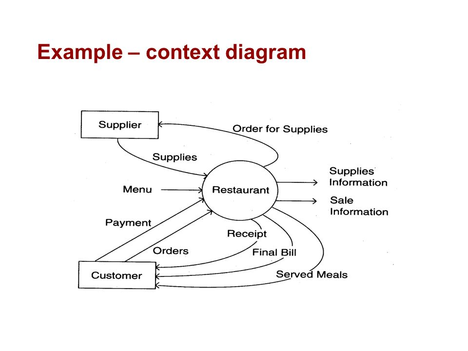 Cs223 software engineering ppt download 33 example context diagram ccuart Gallery