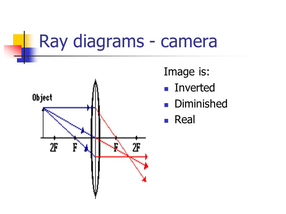 15 ray diagrams - camera image is: inverted diminished real