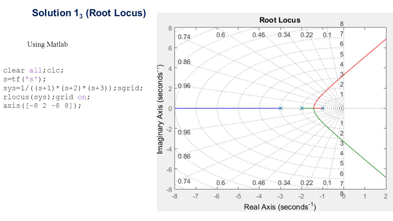 Exercise 1 (Root Locus) Sketch the root locus for the system