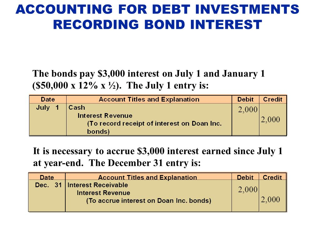 Accounting for debt investments. rhian richards sure investment