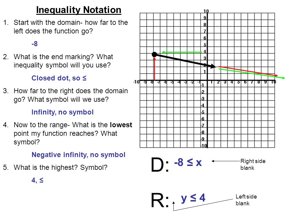 Inequality Set Notation Ppt Download