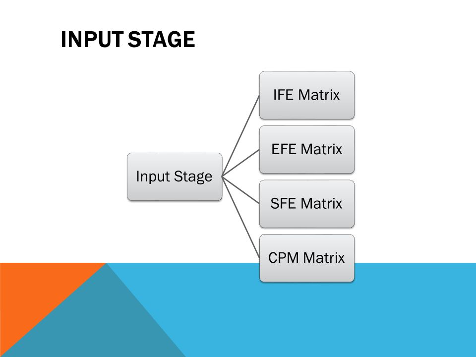 ife matrix for a university What is internal ife matrix and how to prepare internal factor evaluation matrix (ife matrix) internal factor evaluation matrix (ife matrix) is important for conducting internal strategic management audit the strengths & weaknesses of the organization in its different functional areas are highlighted.