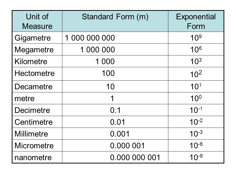 Exponent In Standard Form Image Collections Free Form Design Examples