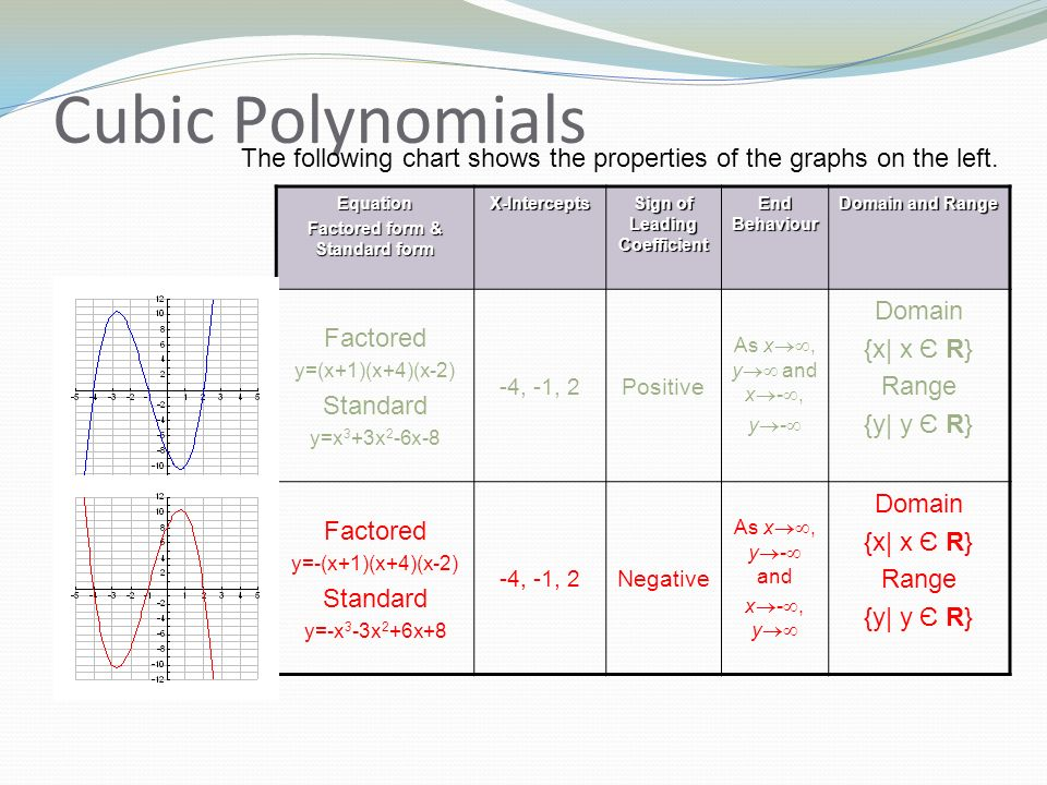 Polynomial Functions Remediation Notes Ppt Download