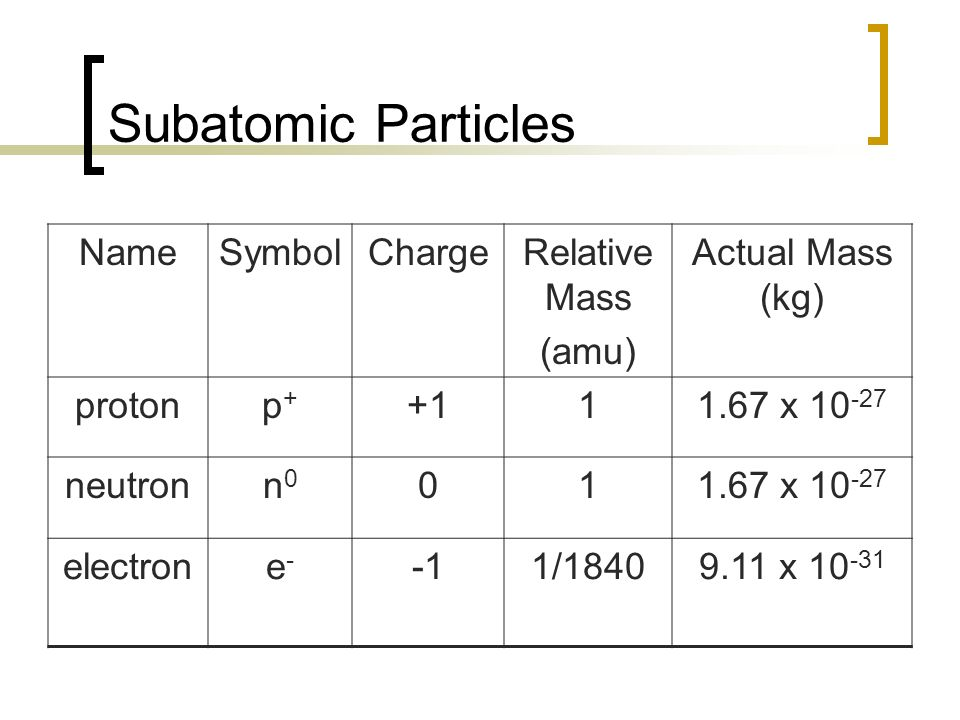 Symbol Of A Proton Choice Image Meaning Of Text Symbols