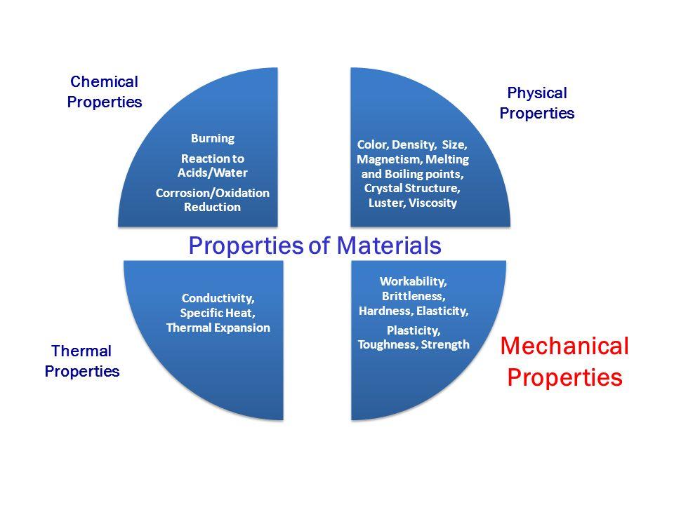 Mechanical Properties - ppt video online download
