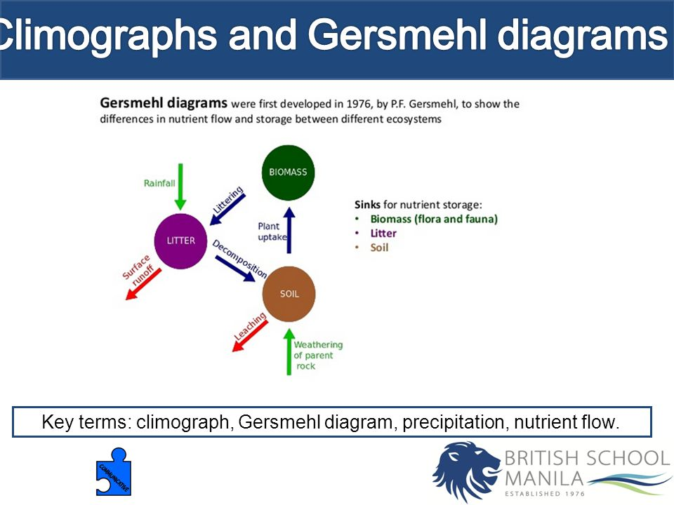 Climographs and gersmehl diagrams ppt video online download climographs and gersmehl diagrams ccuart Image collections