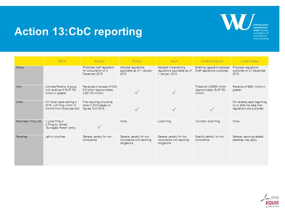Current Status Of Country By Country Reporting Ppt Video Online Download