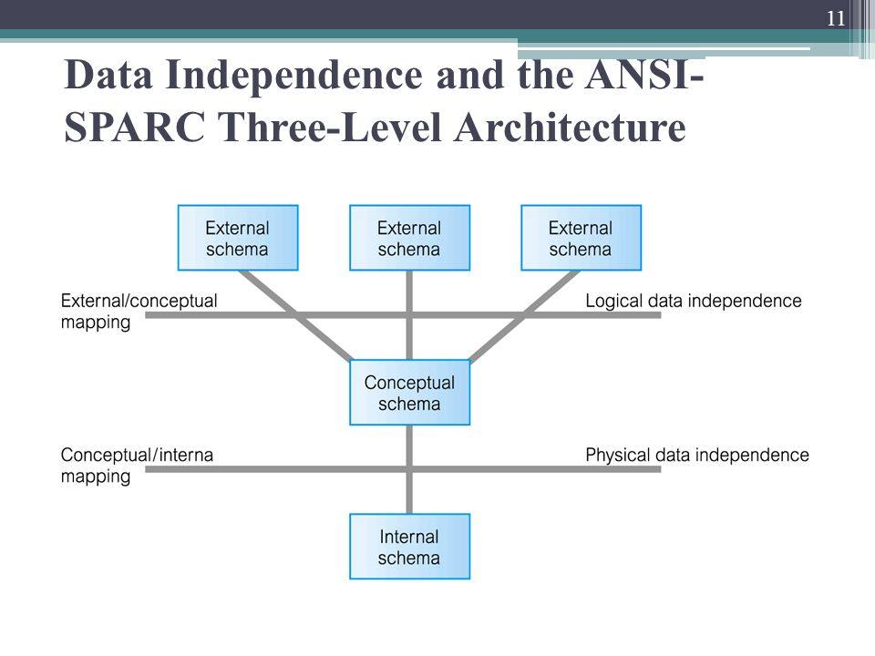 Chapter 2 database environment ppt video online download 11 data independence and the ansi sparc three level architecture altavistaventures