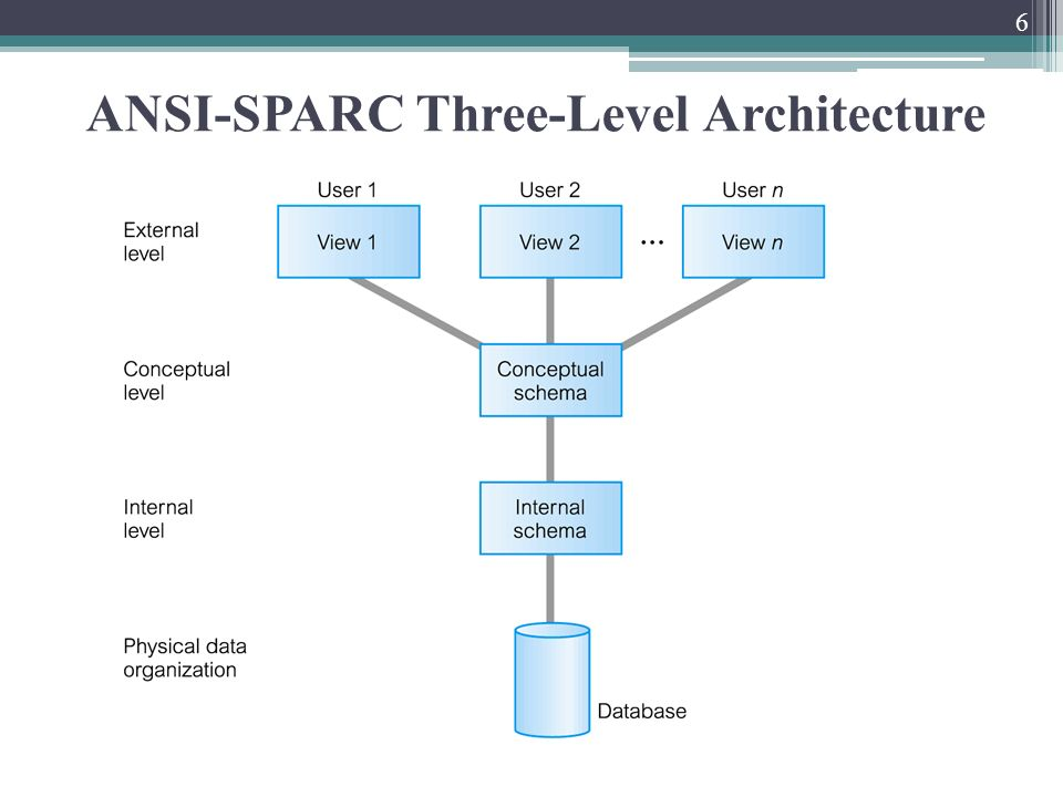 Chapter 2 database environment ppt video online download 6 ansi sparc three level architecture altavistaventures