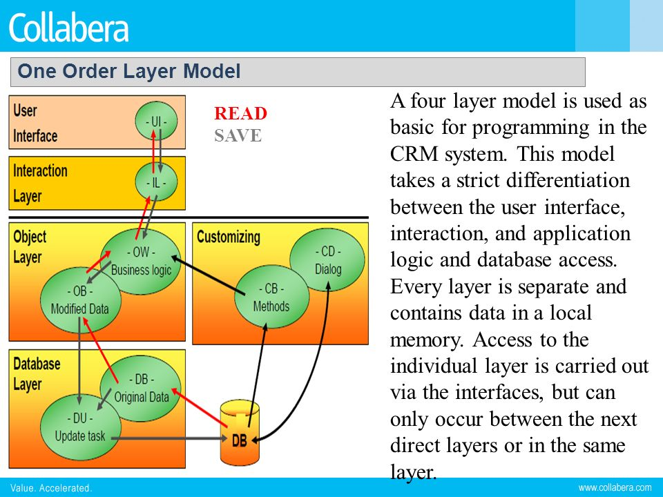 One Order Layer Model
