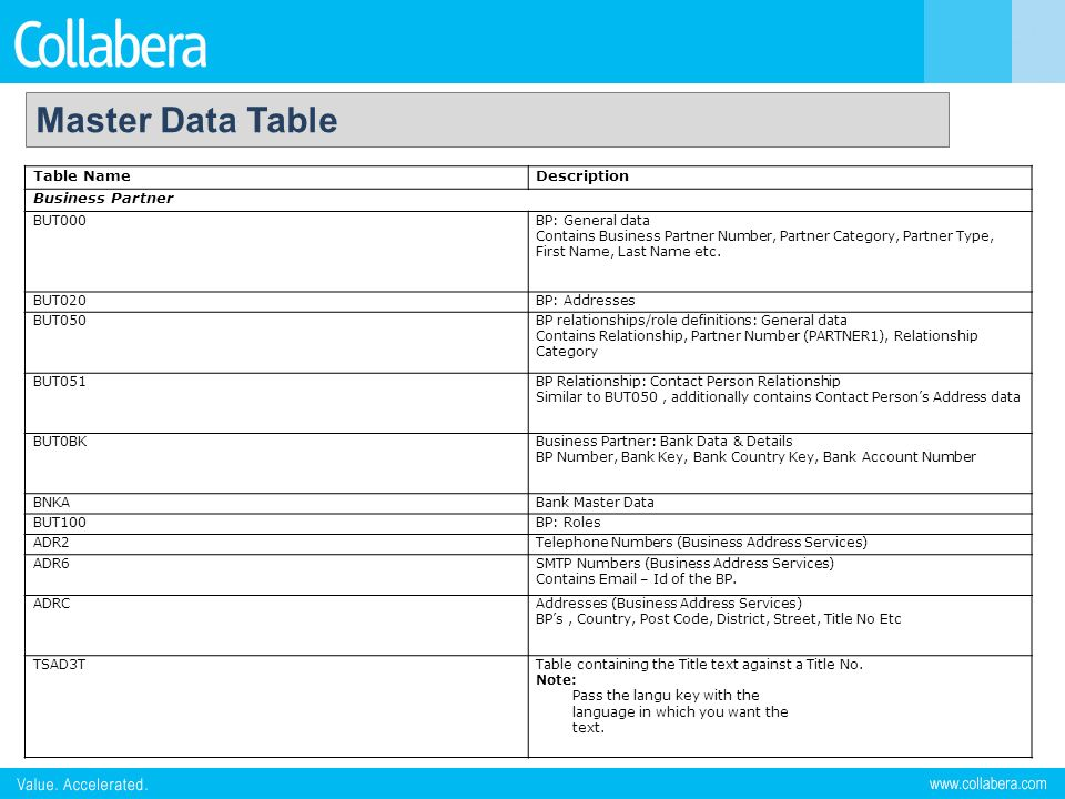 Master Data Table Table Name Description Business Partner BUT000