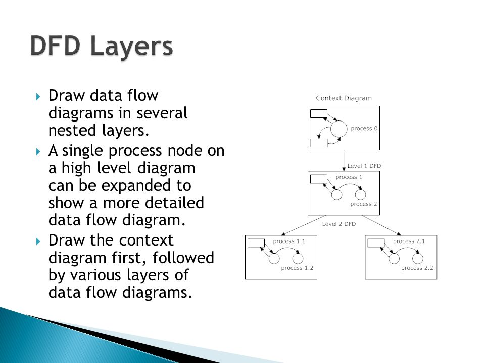Data flow diagram data dictionary and process specification part i 12 dfd layers draw data flow diagrams ccuart Gallery