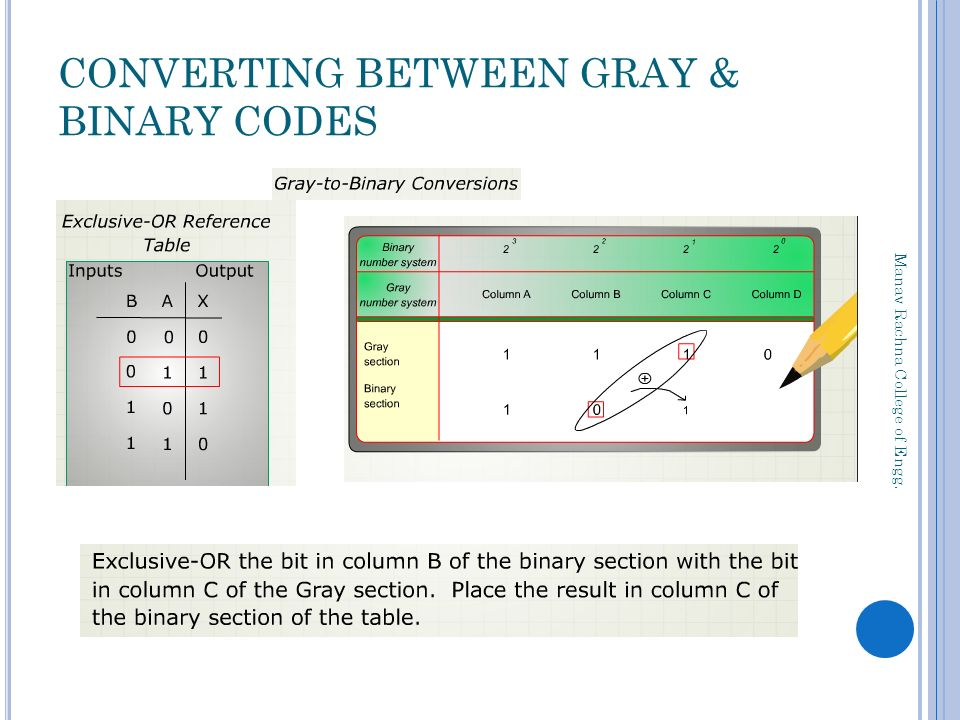 Ece Iii Sem Binary Codes Ppt Download