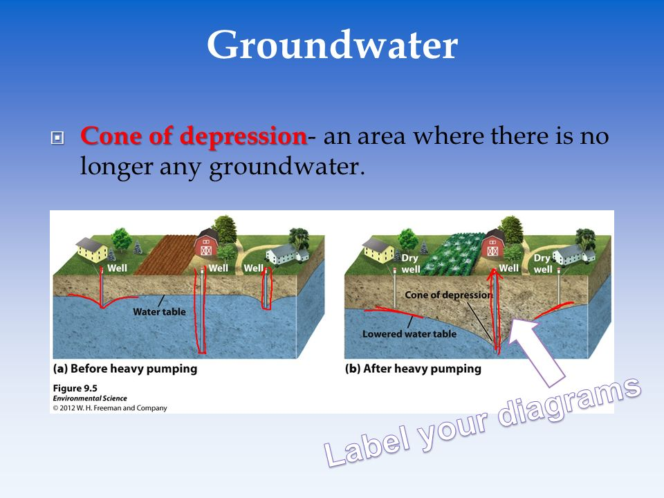 Groundwater+Label+your+diagrams groundwater diagram labeled wiring diagrams
