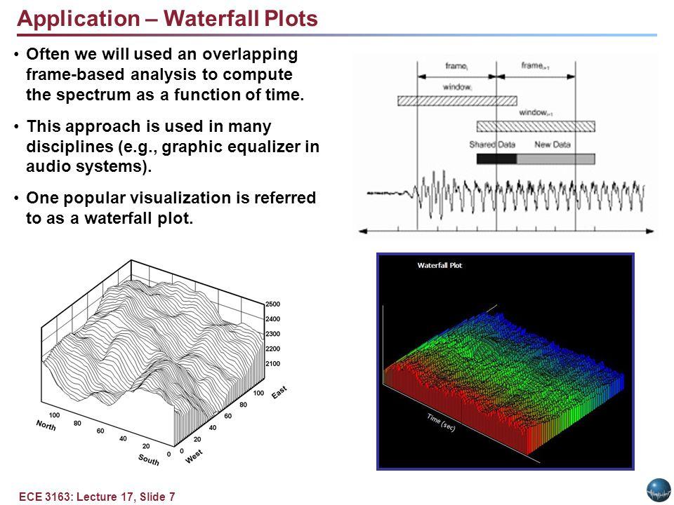 The Discrete Fourier Transform - ppt download