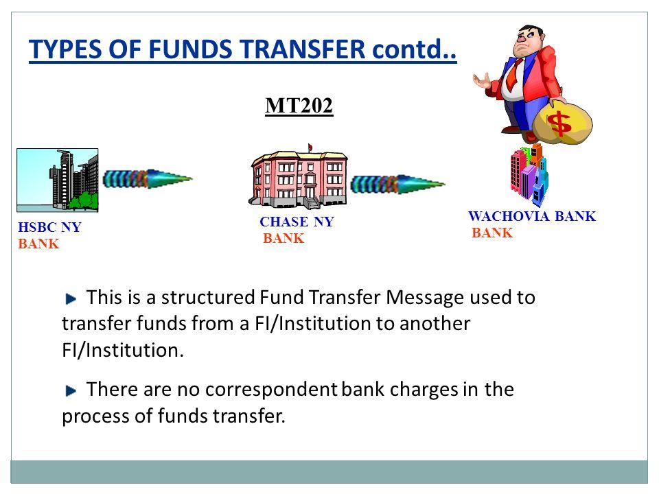 4/27/2017 FUNDS TRANSFER  - ppt video online download