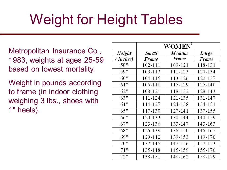 Weight For Height Tables