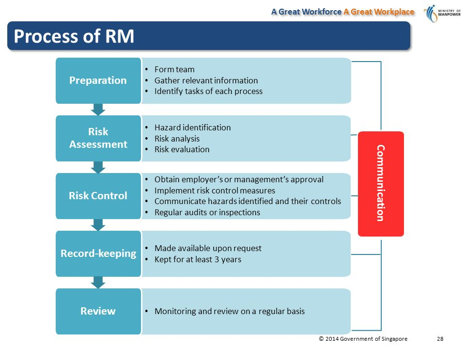 Risk Management 2.0 Colleen Low - ppt video online download