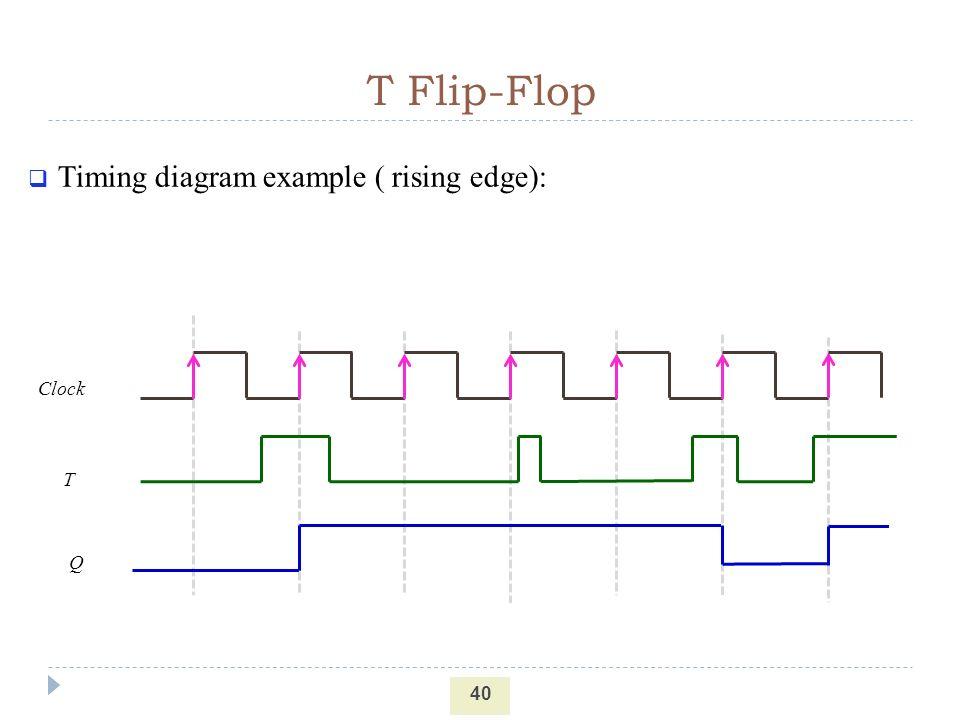 T Flip Flop Timing Diagram Explanation Schematics Wiring Diagrams