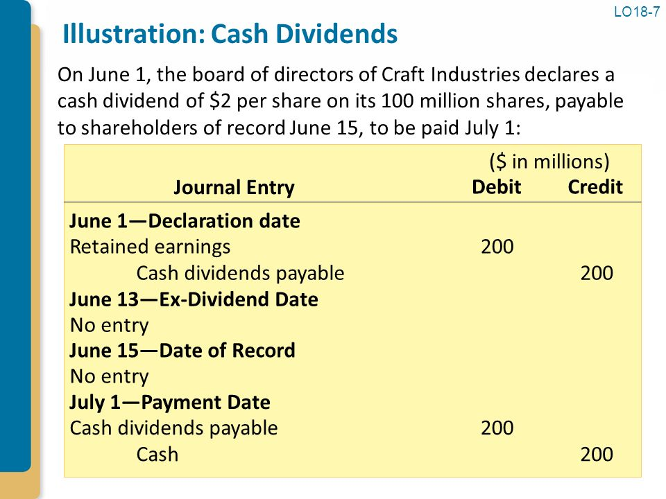 Journal entry to record liquidating dividend