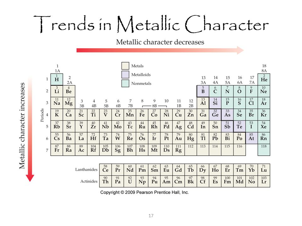 Periodic Trends In The Properties Of The Elements