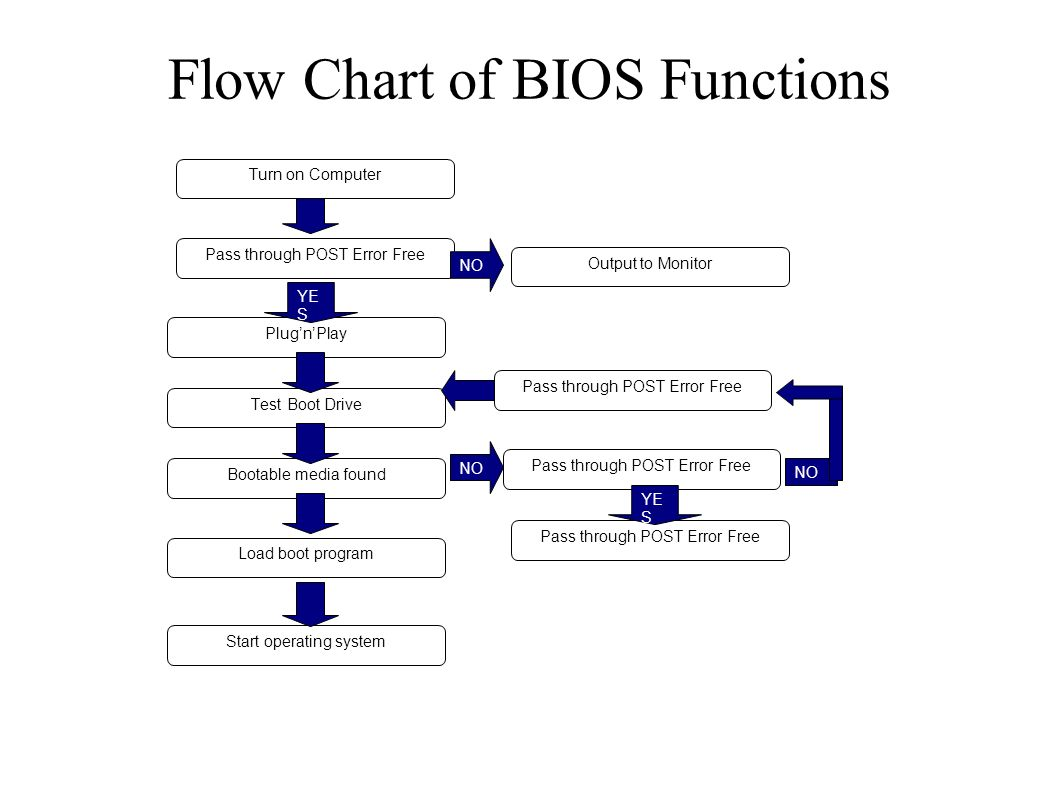 flow chart of bios functions