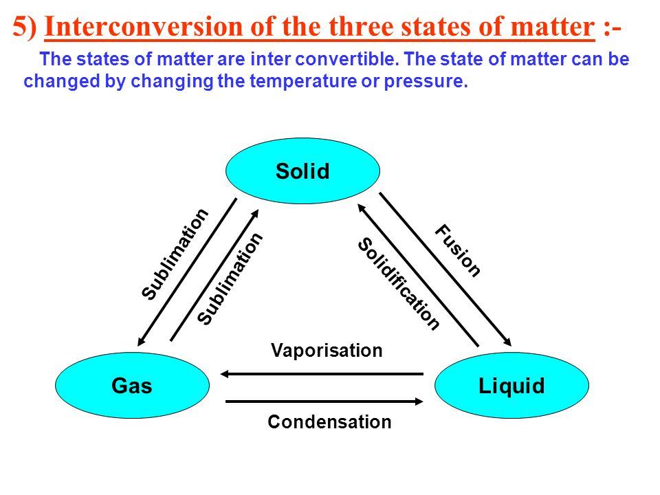 Interconversion Of Matter Diagram Auto Electrical Wiring Diagram