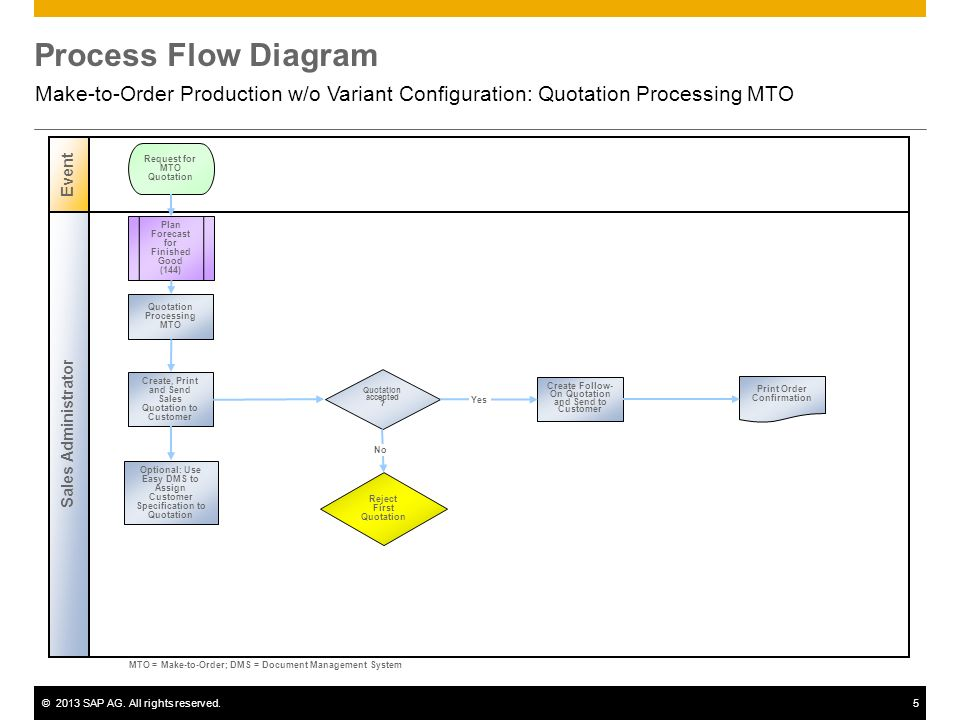 Make-to-Order Production w/o Variant Configuration - ppt video