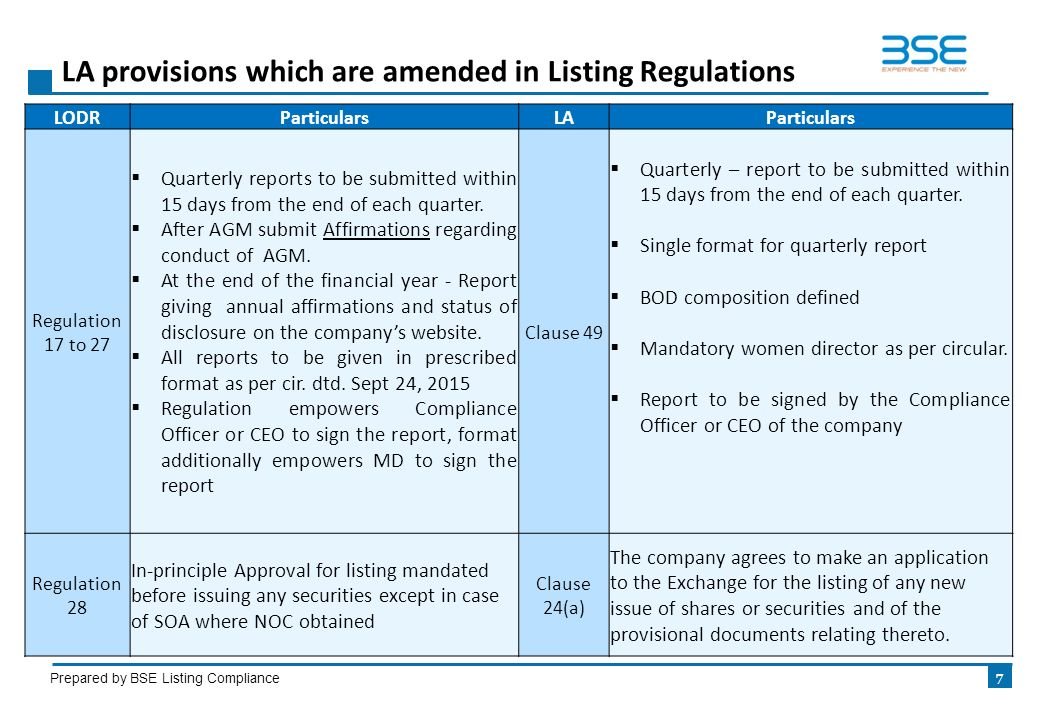 Listing Obligations And Disclosure Requirements Regulations Ppt