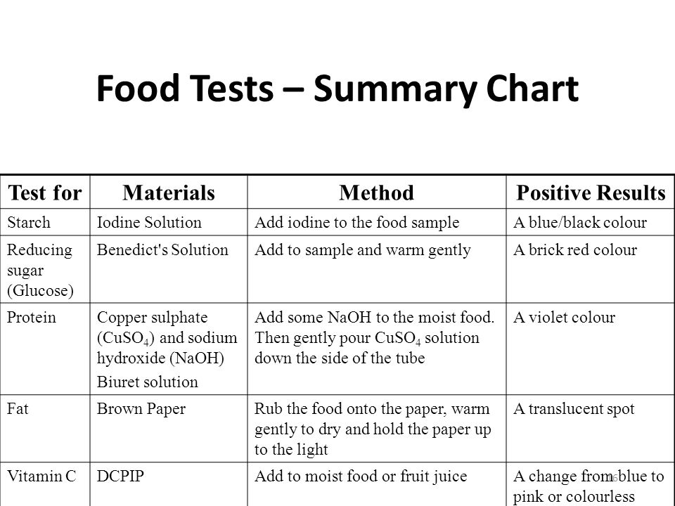 food test for reducing sugar