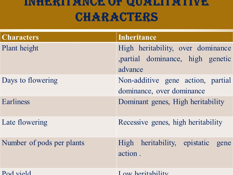 Inheritance of qualitative characters