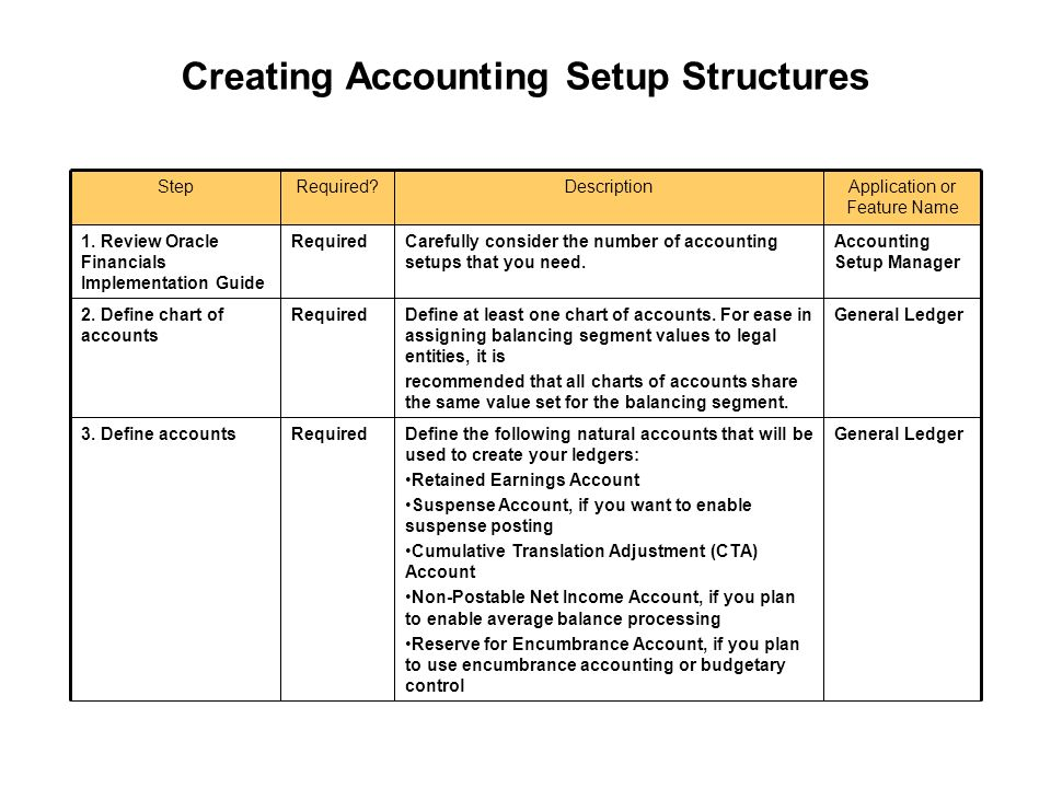 using accounting setup manager ppt download rh slideplayer com Oracle Financials oracle fusion financials 11g general ledger user guide