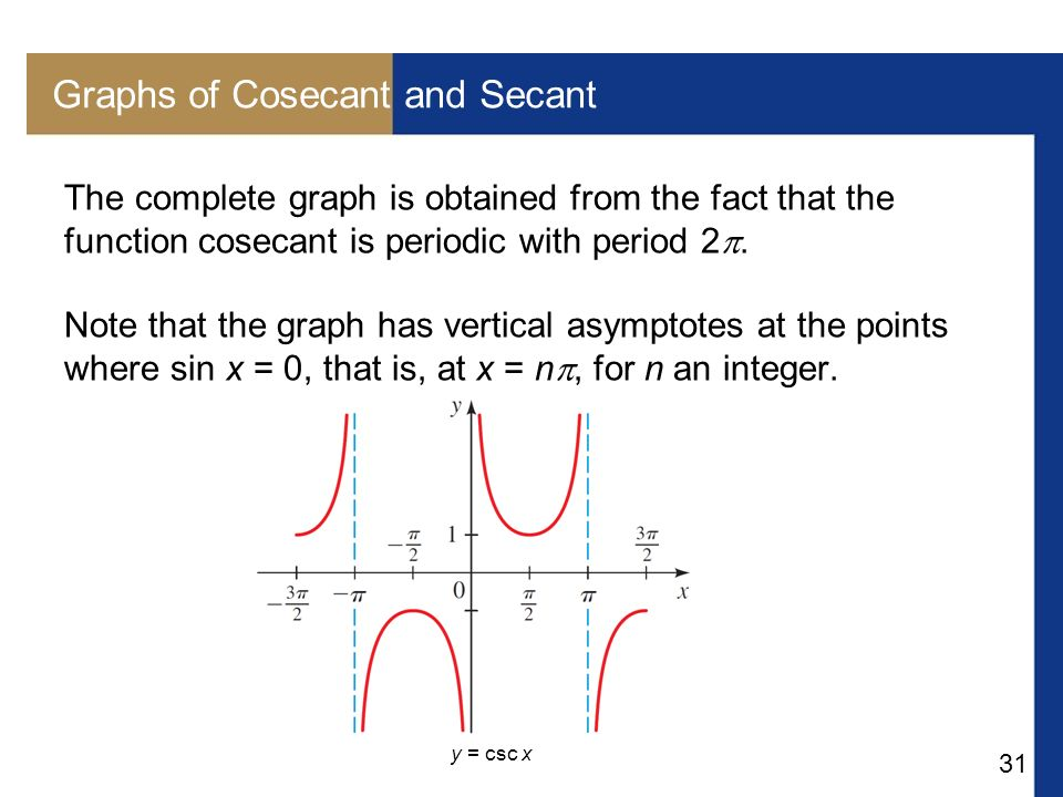 graph of secant - 960×720