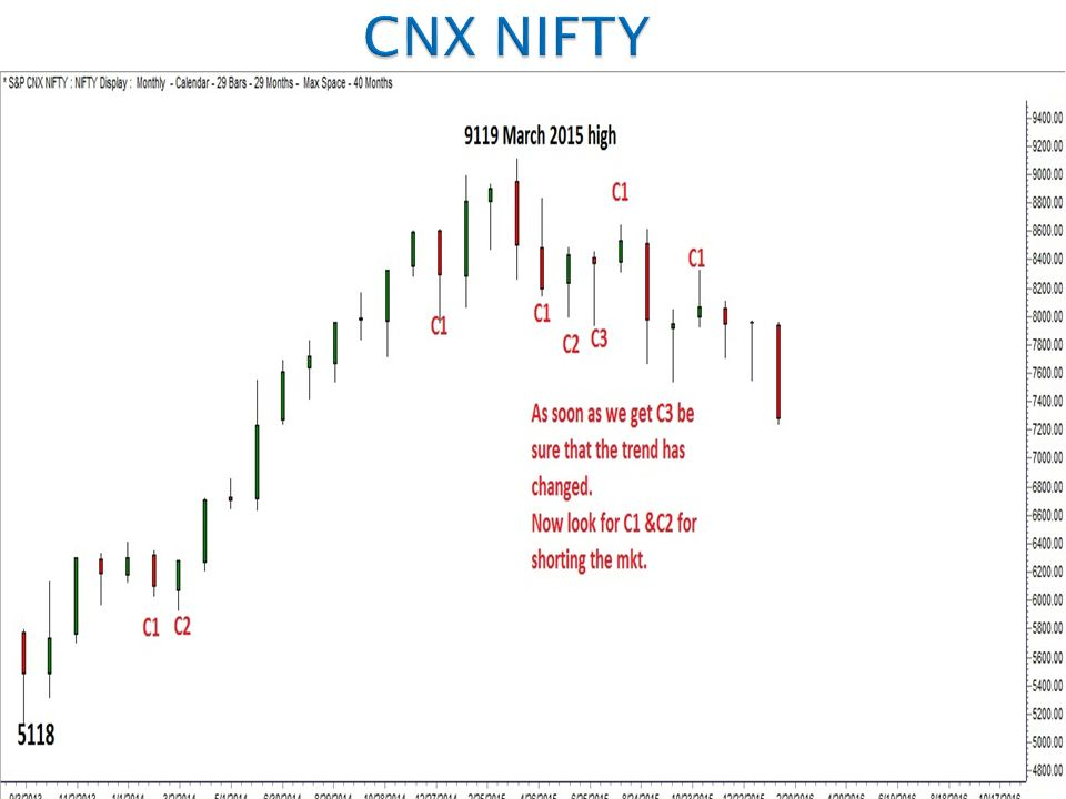 W  D  GANN The Theory of C1 & C2 Jan ppt video online download