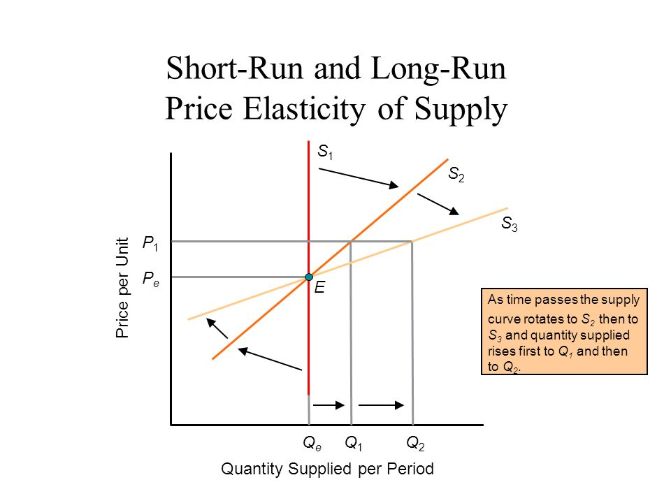 Objectives Express And Calculate Price Elasticity Of Demand Ppt